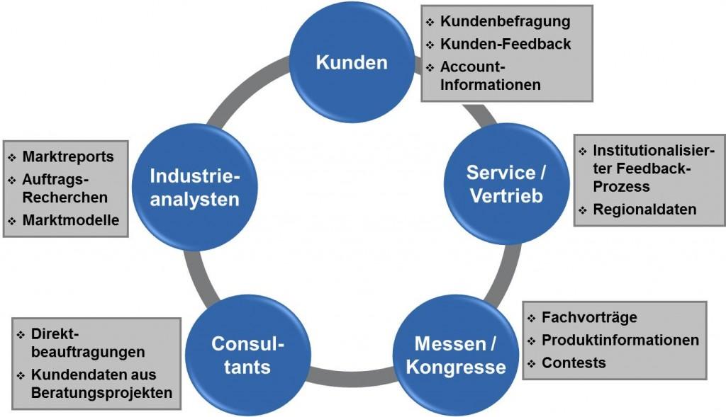 Informationsquellen für Marktanalysen