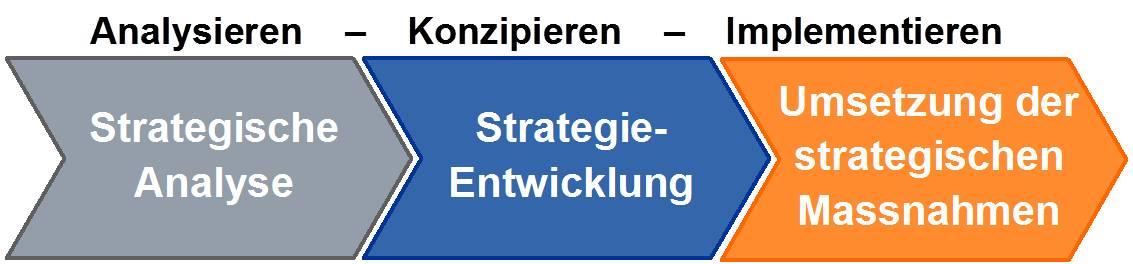 strategisches controlling aufgaben