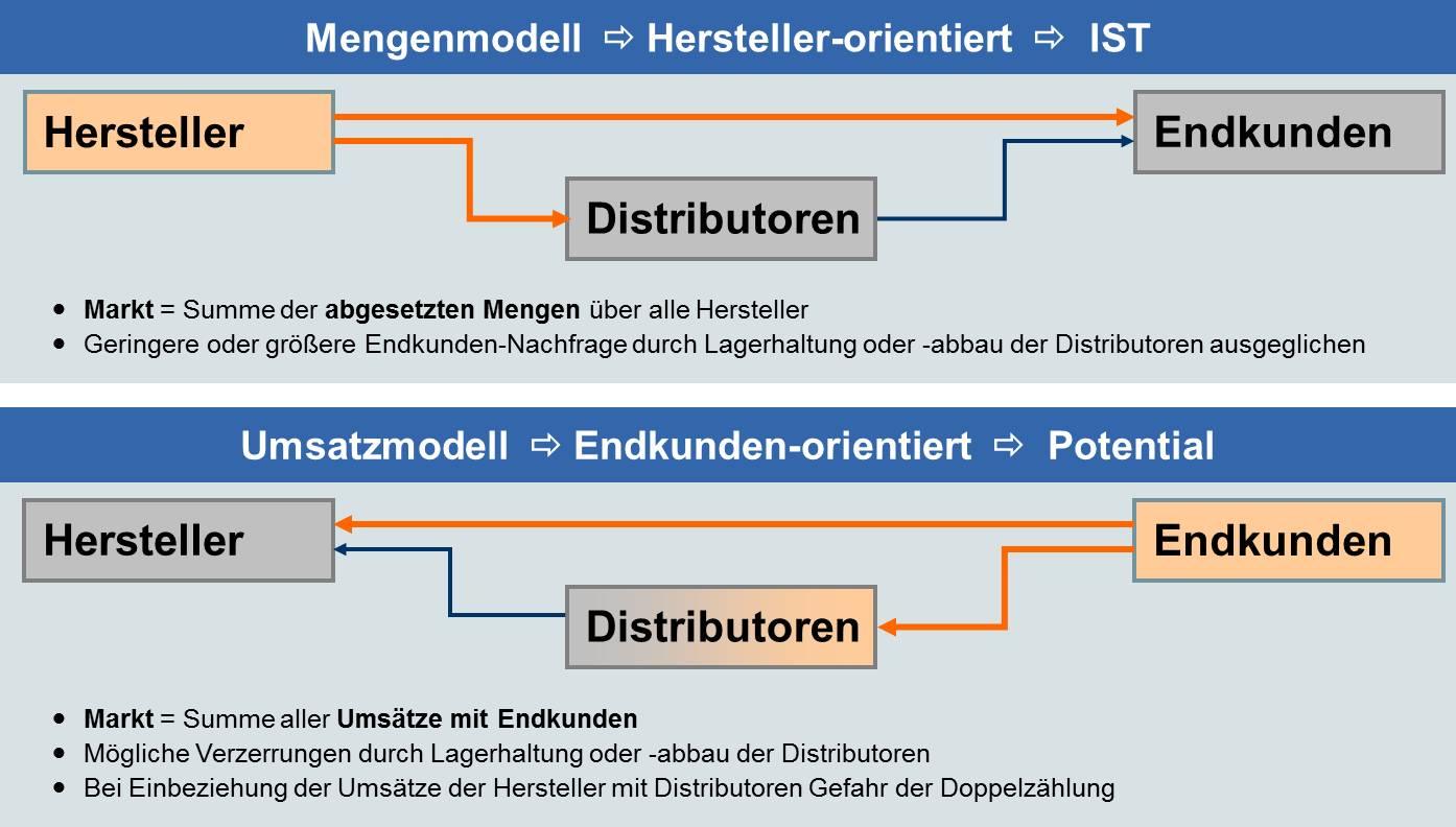 Hersteller- versus Endkundensicht