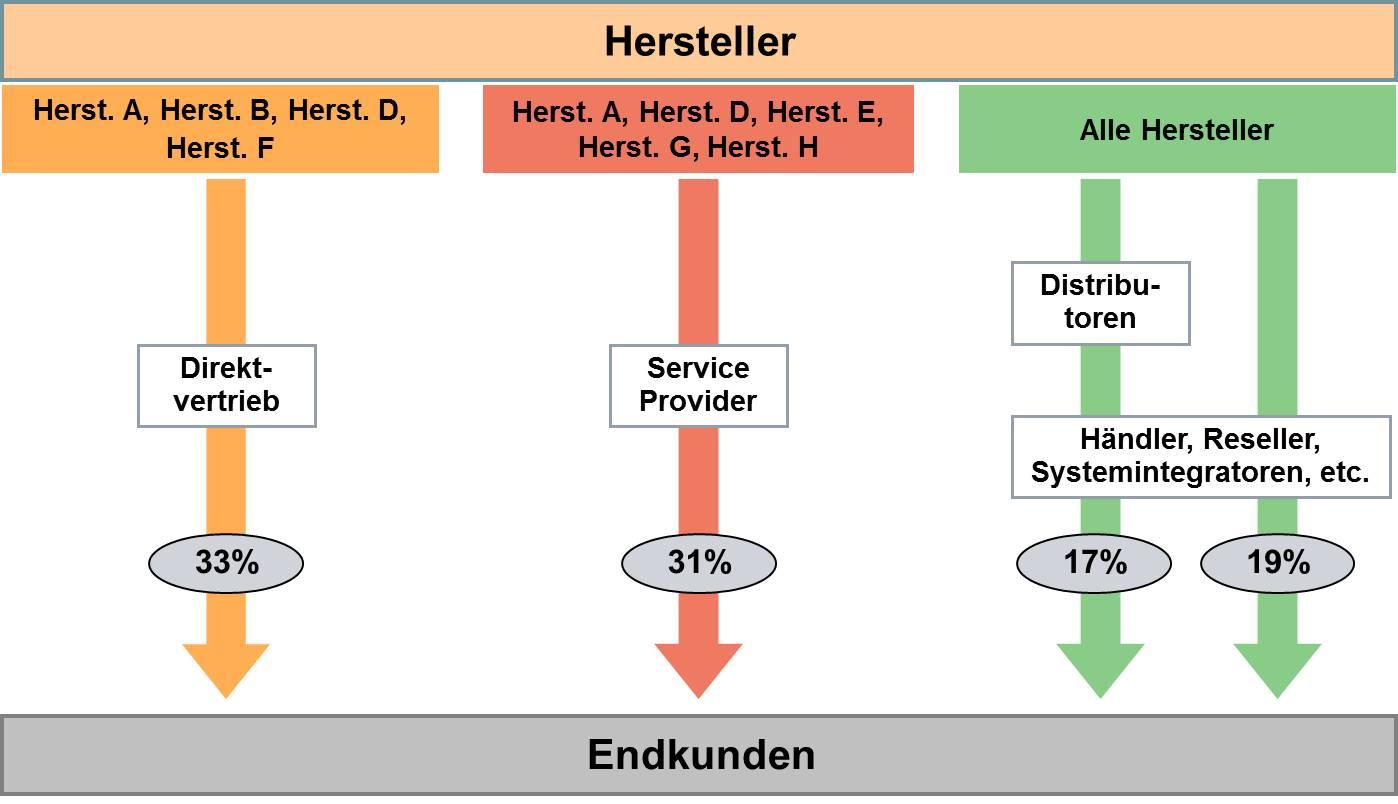 Vertriebskanalstruktur