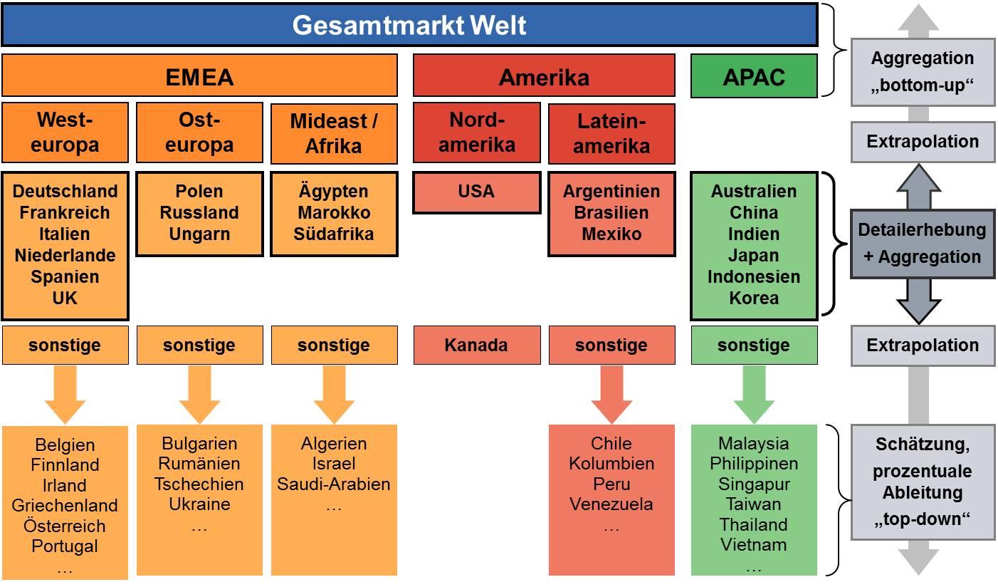 Marktmodellierung auf Basis Regionen