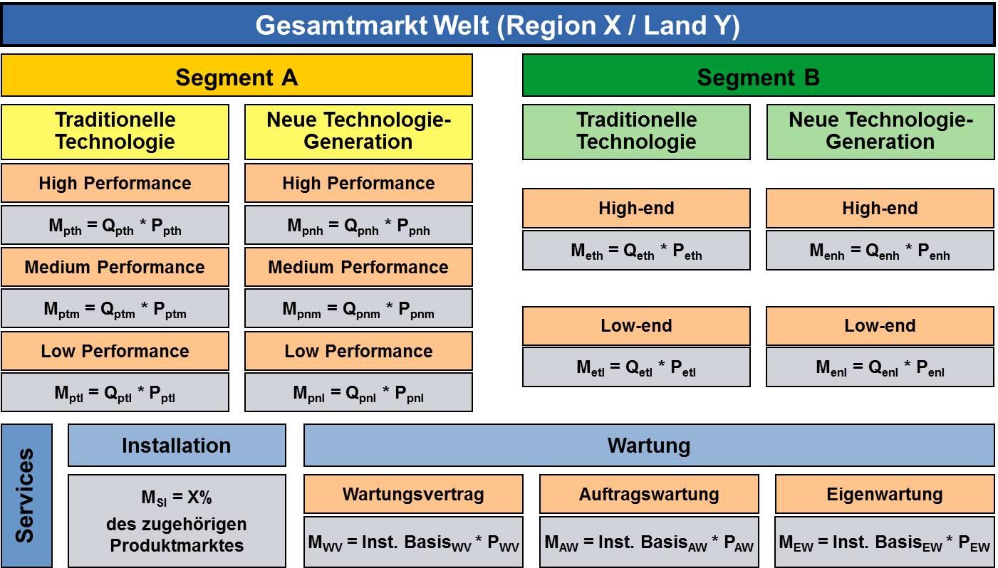 Marktmodellierung auf Basis von Marktsegmenten