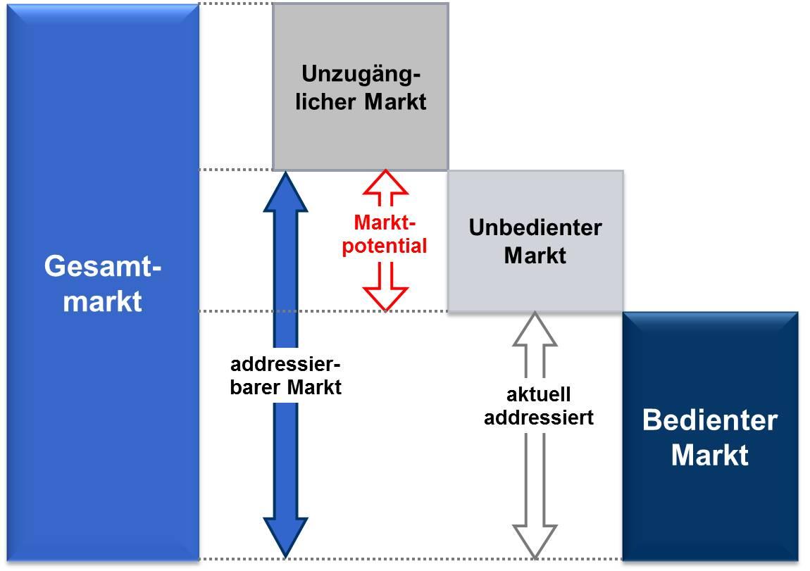 Unzugänglicher versus bedienbarer Markt