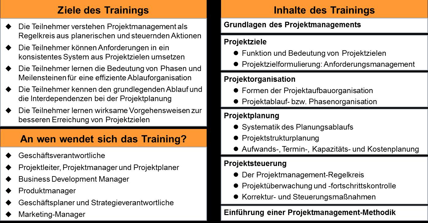 Ziele und Inhalte des Trainingsmoduls Projektmanagement