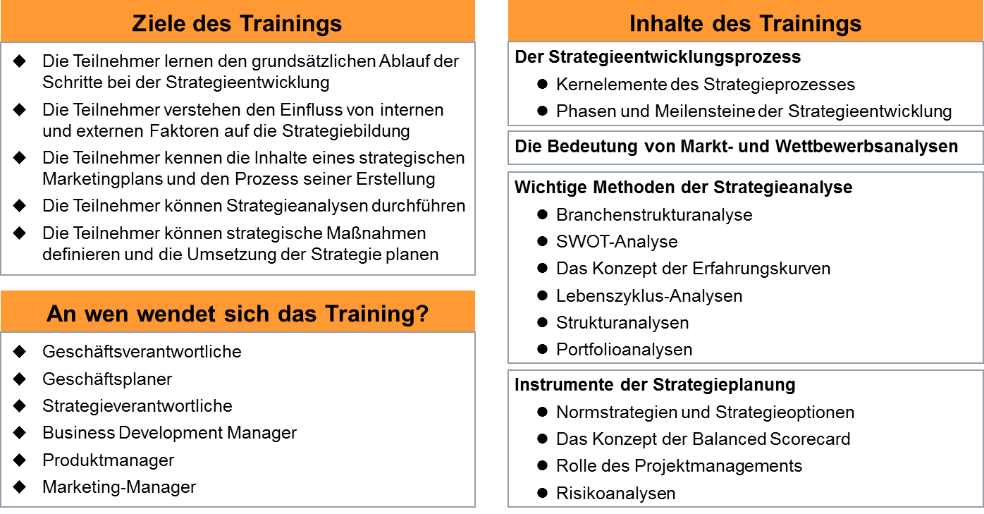 Informationen zum Trainingsmodul Strategieplanung