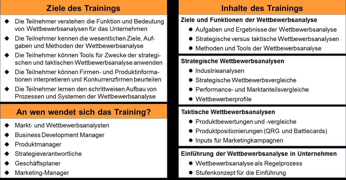 Ziele und Inhalte des Trainingsmoduls Wettbewerbsanalyse