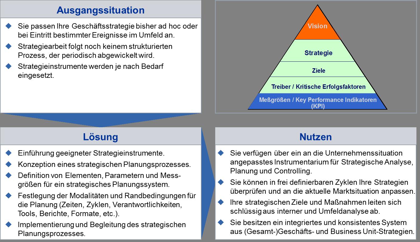 Situation bei der Einführung eines strategischen Planungssystems