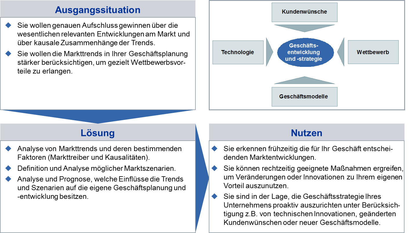 Ausgangssituation, Lösungsansätze und Nutzen von Markttrendanalysen