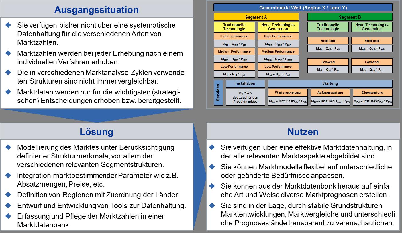 Strategieplanung – Instrumente des Strategischen Marketings ...